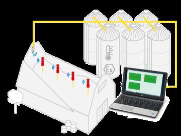 Temperature monitoring system DuoLine
